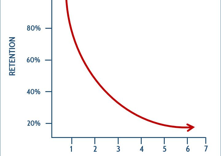 Forget About 'The Forgetting Curve'
